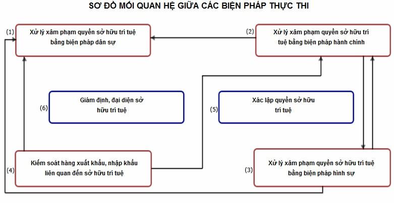 So Do Cac Bien Phap Thuc Thi Quyen